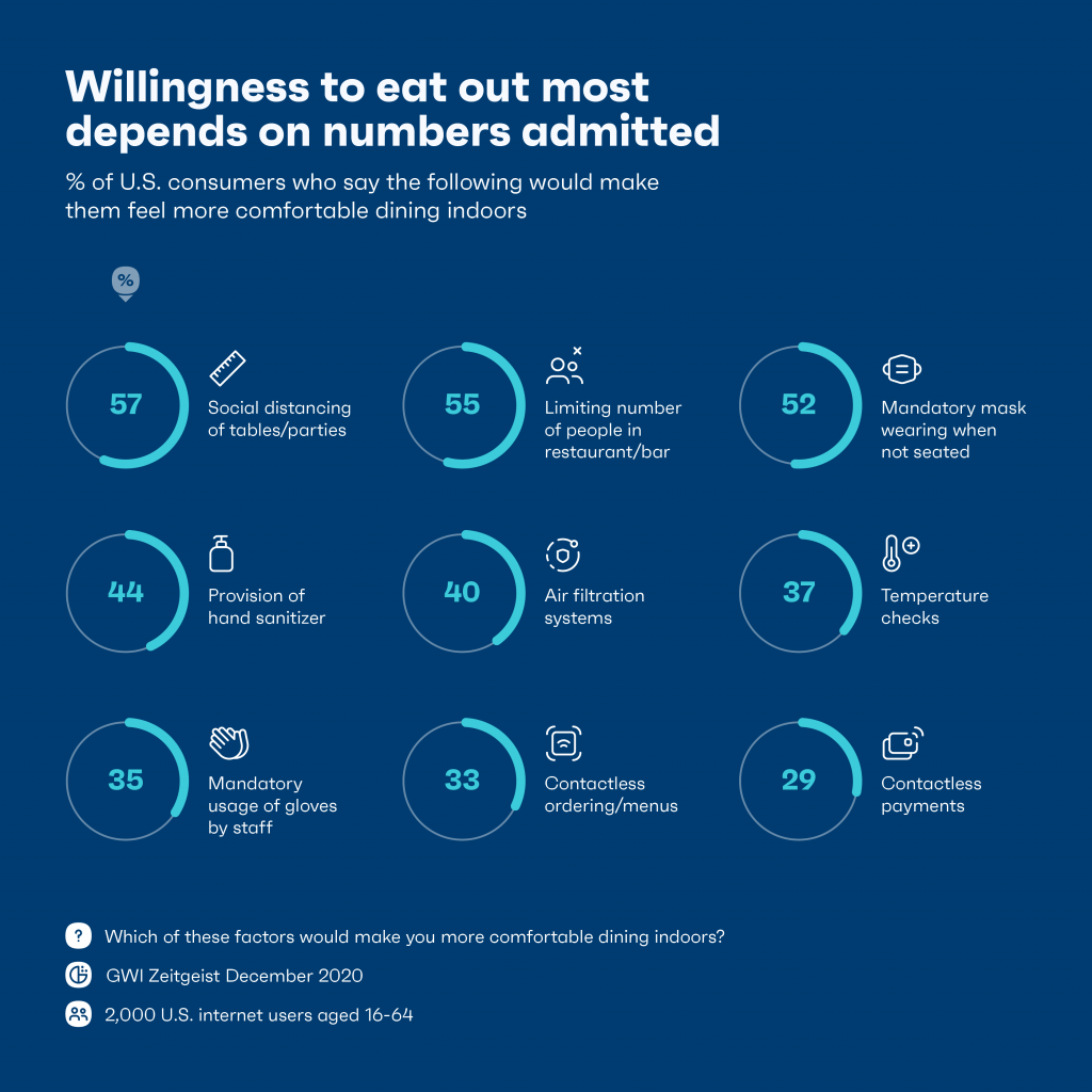 Willingness to eat out