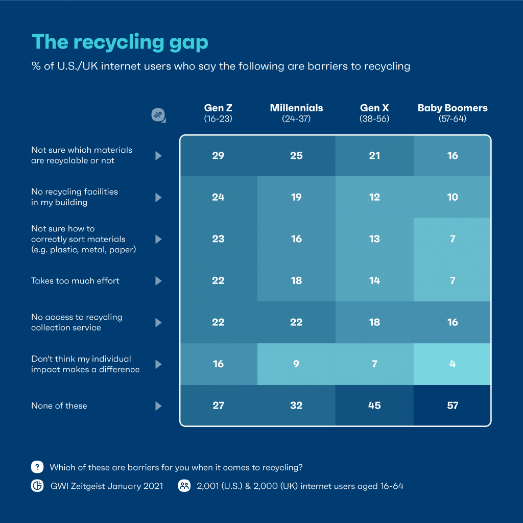 Chart: The recycling gap
