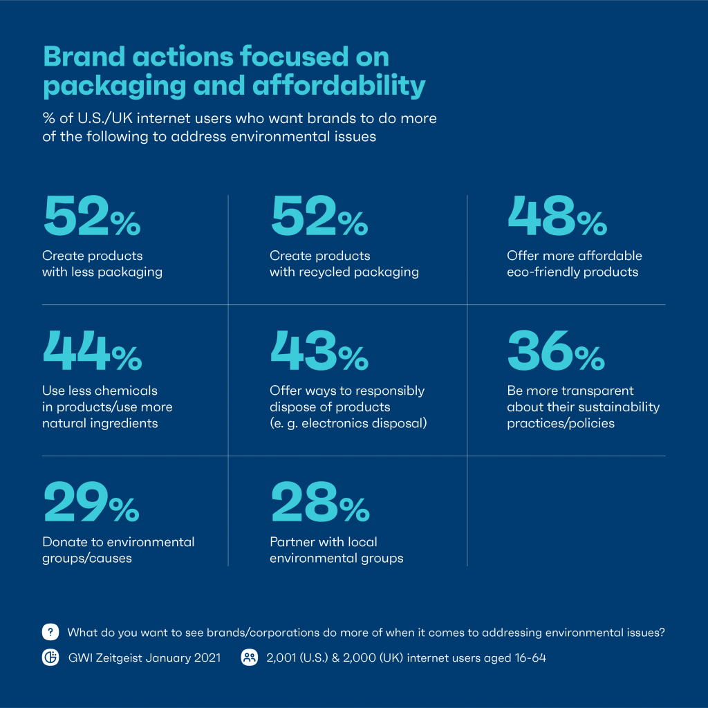 Chart: brand actions need to focus on packaging and affordability
