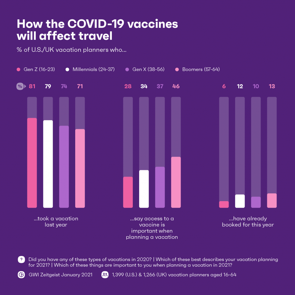 Chart: How the Covid vaccines will affect travel