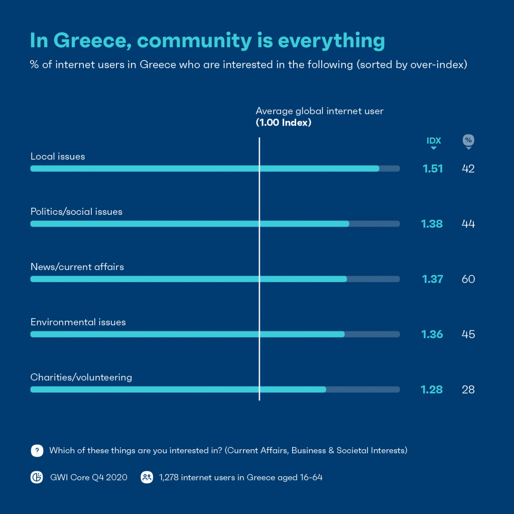 Chart: community is everything in Greece
