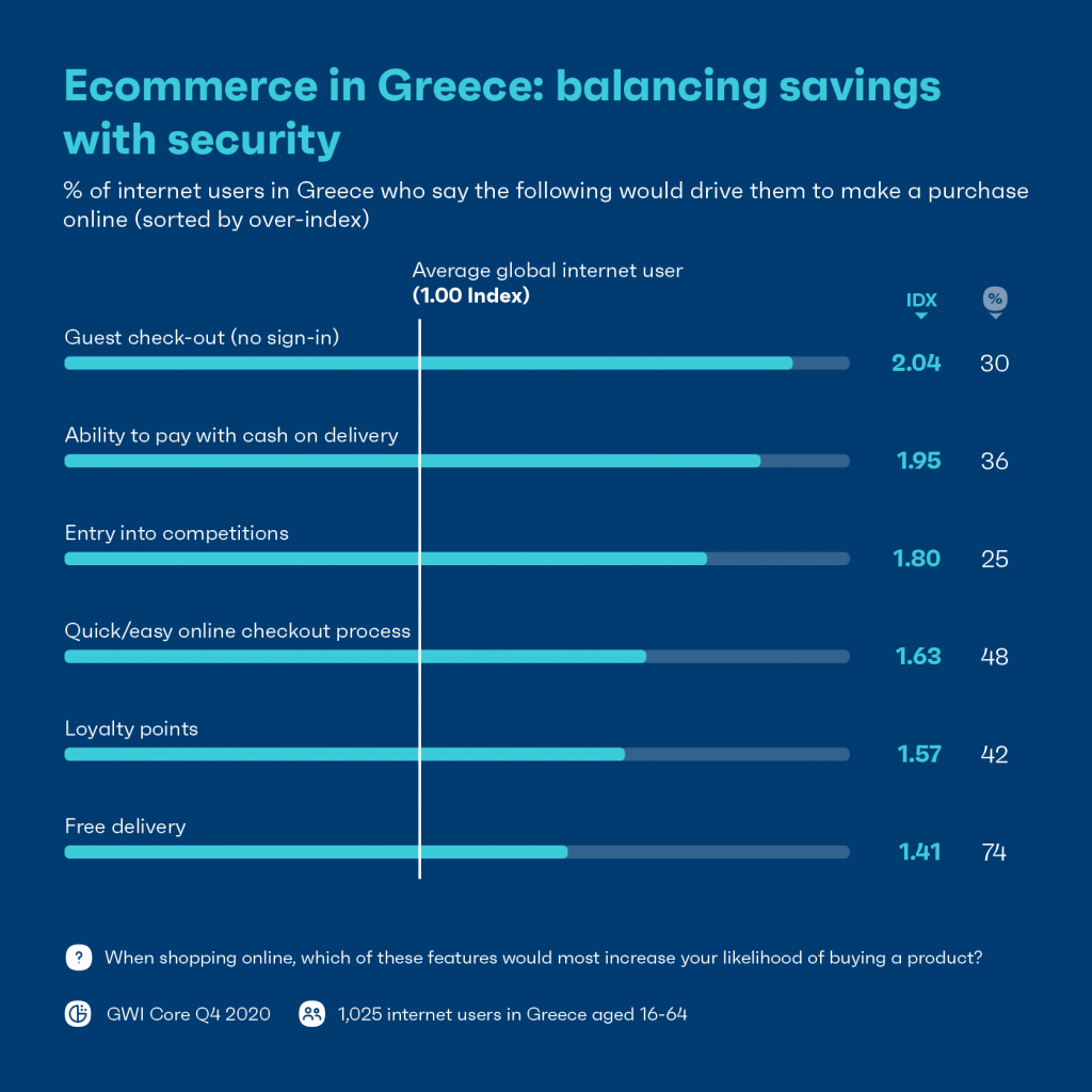 Chart: Ecommerce in Greece