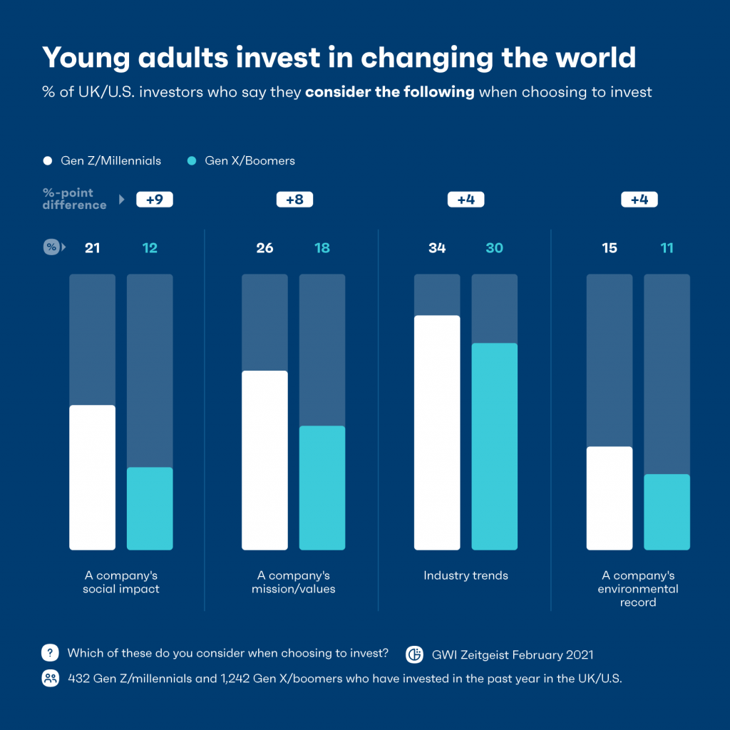 Chart showing adults invest in changing the world