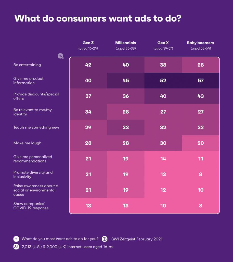 What do consumers sant ads to do