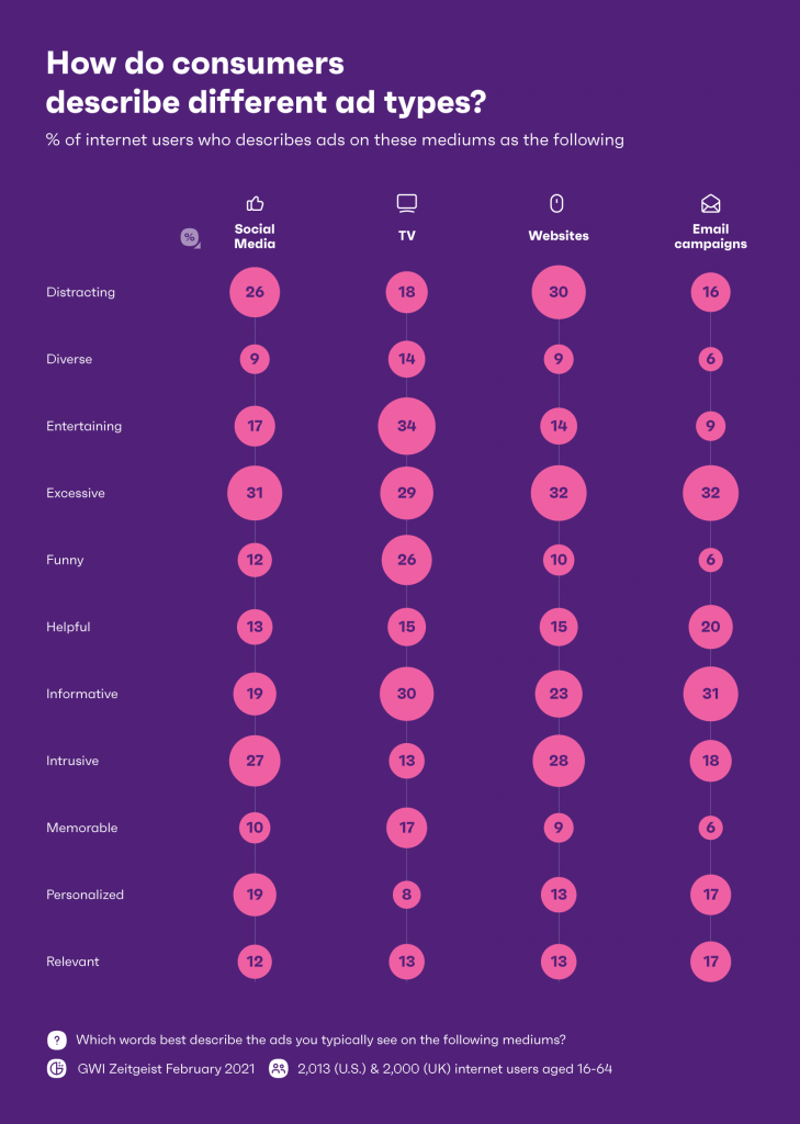 How do consumers describe different ad types