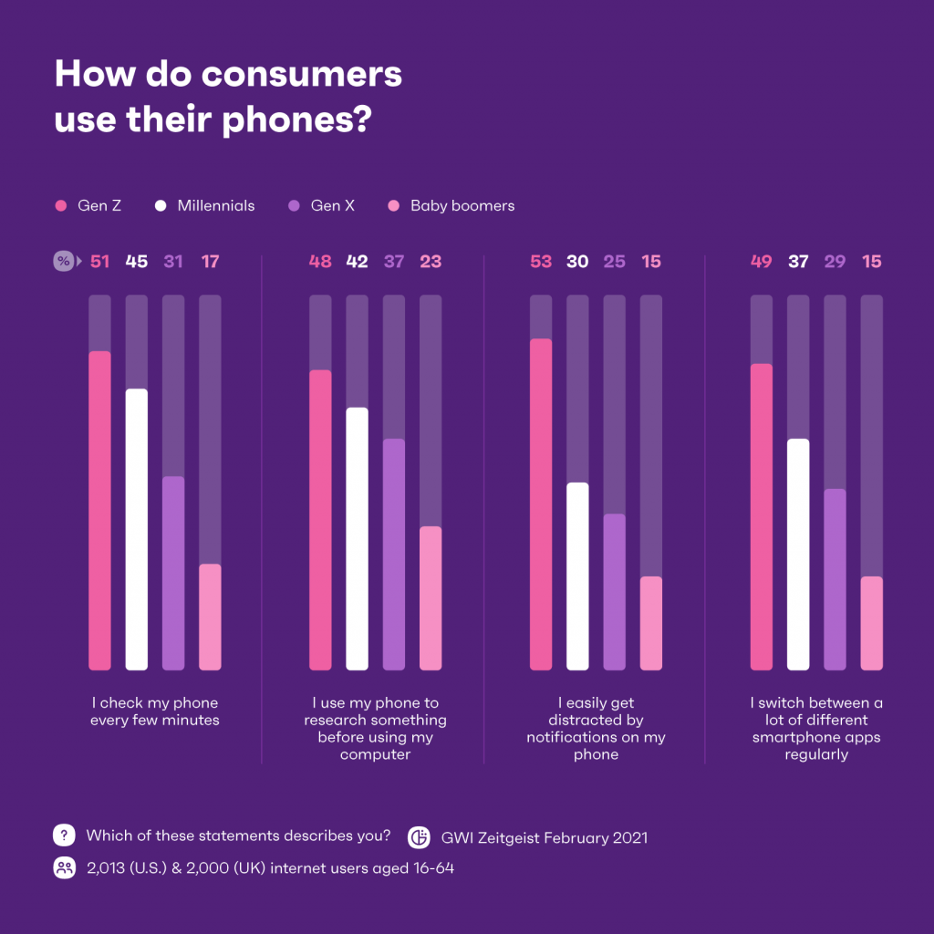 How do consumers use their phones