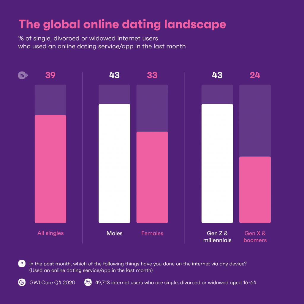 chart showing global online dating landscape