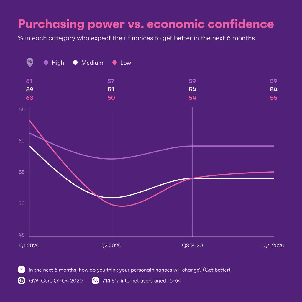 purchasing power chart