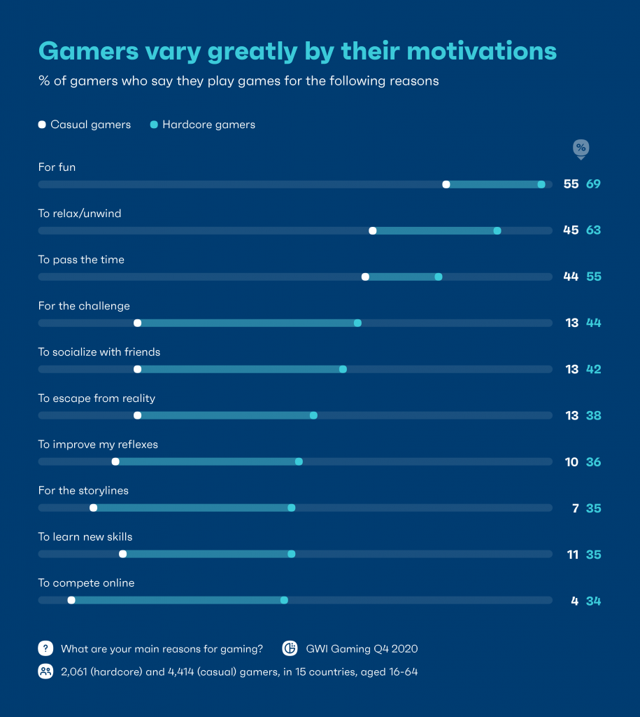 Chart: gamers vary greatly