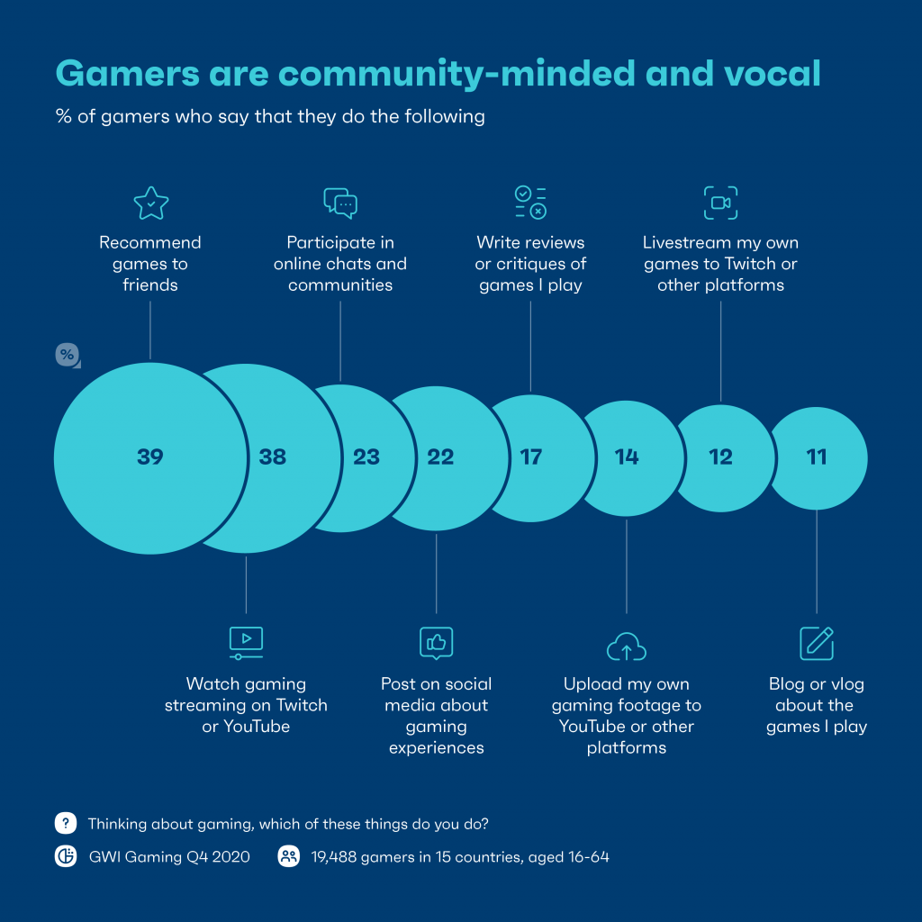 Chart: gamers are community minded and vocal