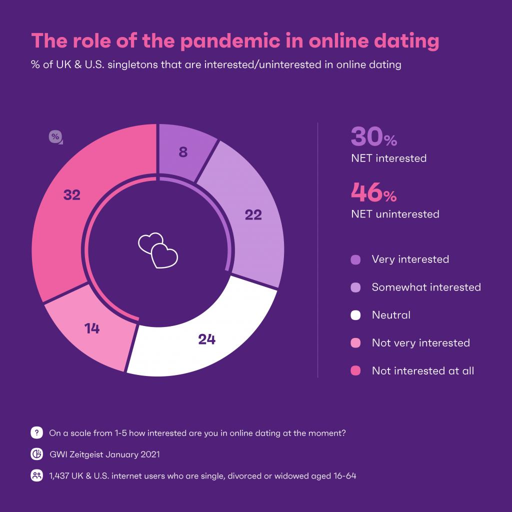 54% din cumpărăturile online, efectuate pe mobil, în anul 2021 (studiu)