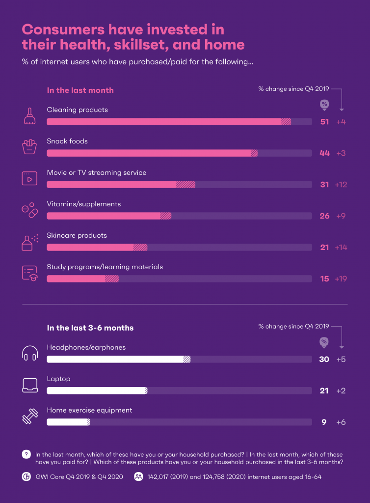 chart showing consumers have invested interest in their health