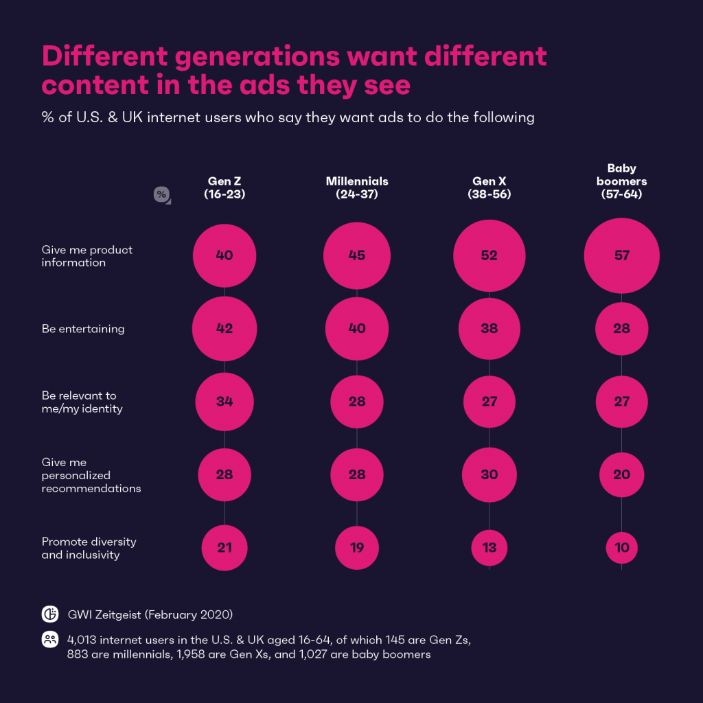 Chart: different generations want social media ads to do different things