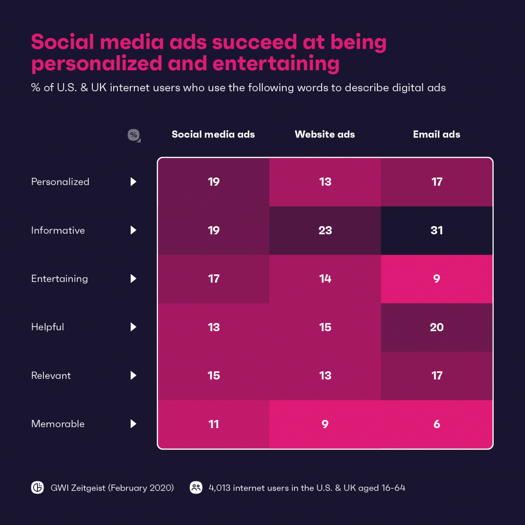 Chart: social media ads succeed at being entertaining