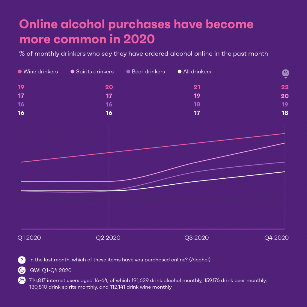 Chart: rise in online alcohol purchases