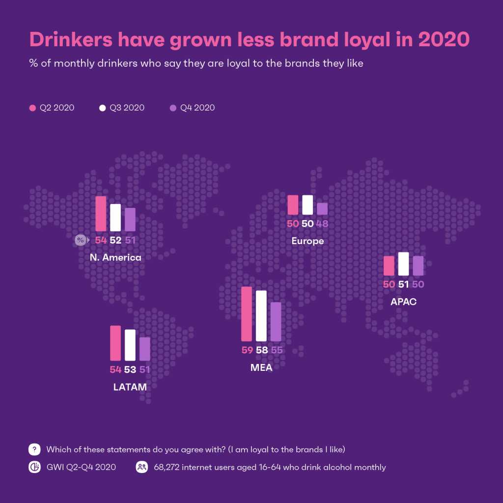Chart: drinkers are less brand loyal