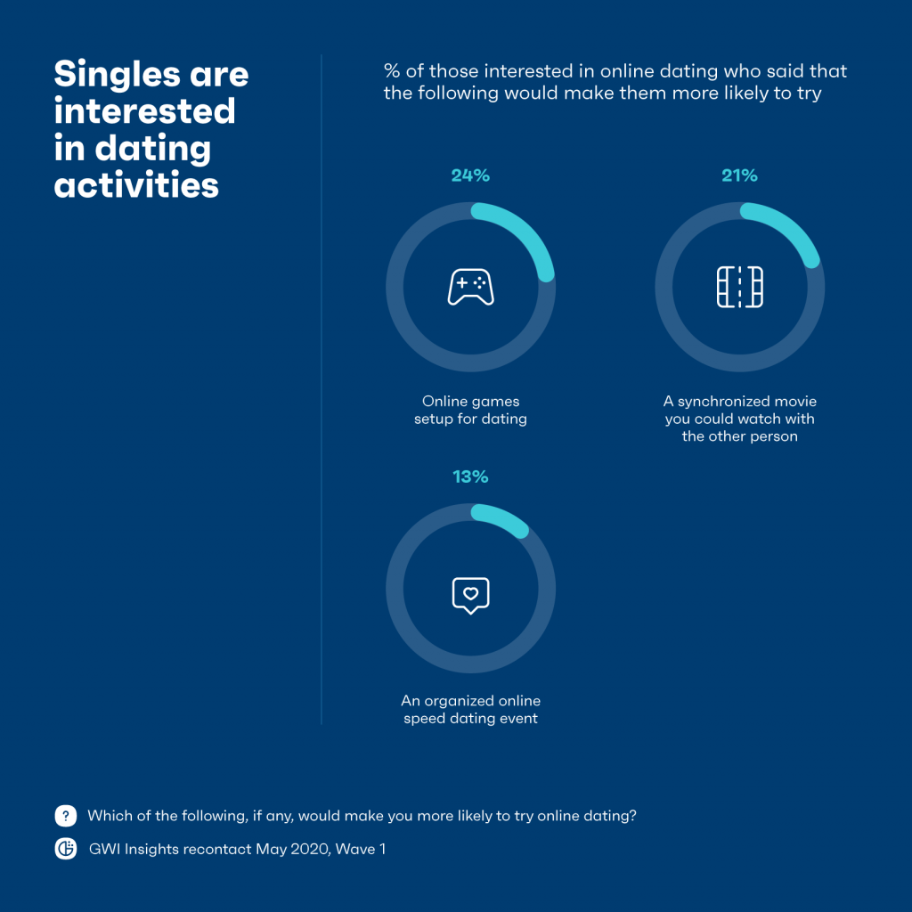 chart showing singles are interested in dating activities
