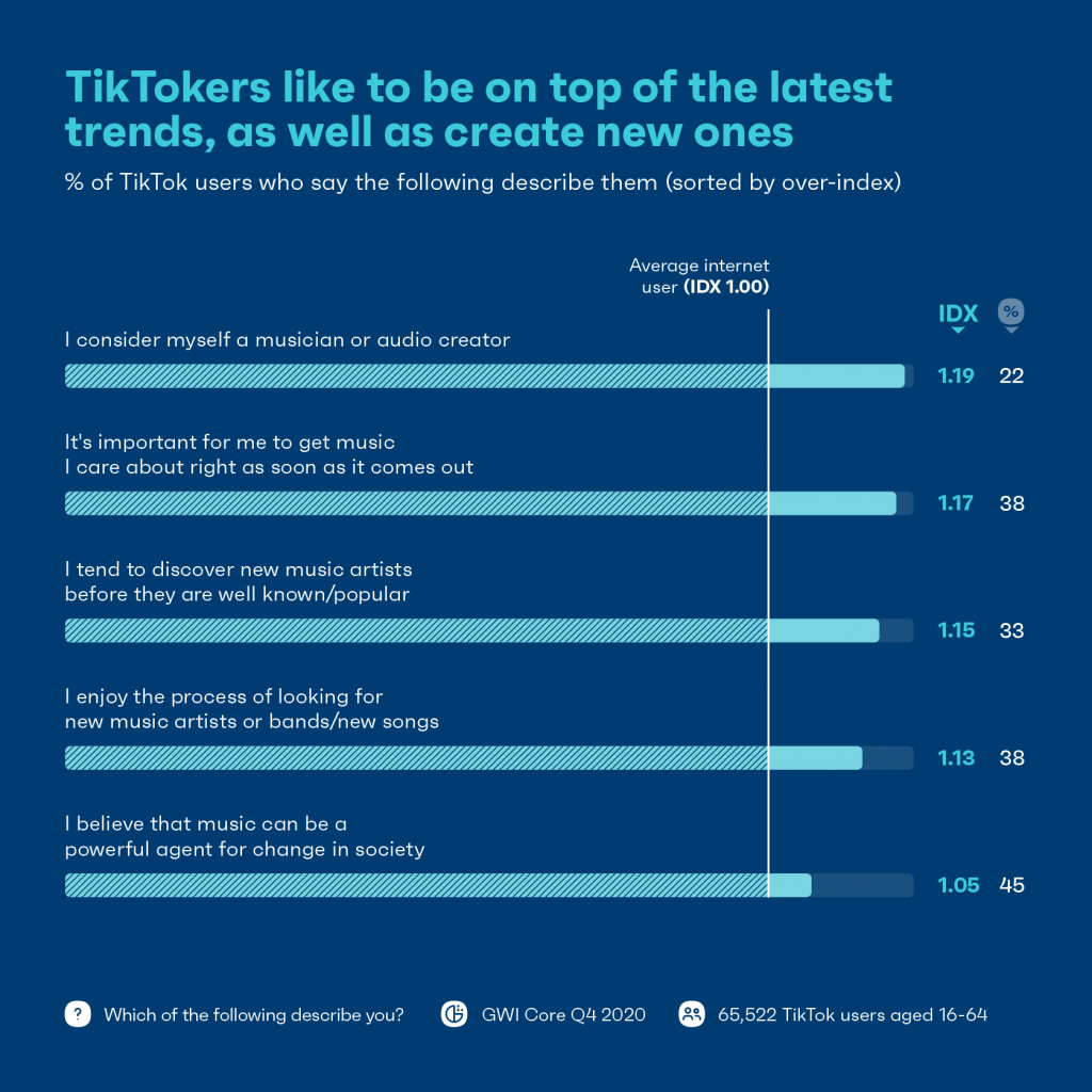 Chart about how TikTok users describe themselves