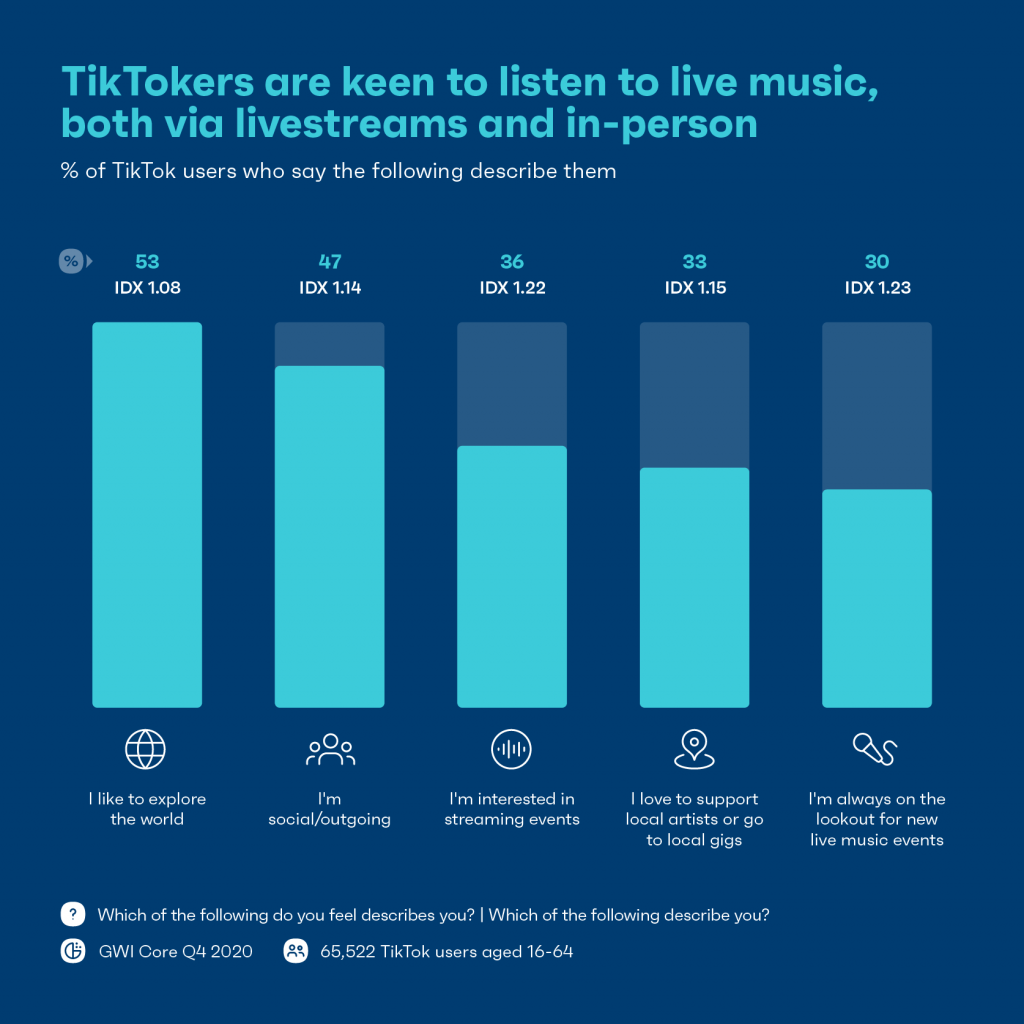 Chart showing Tiktokers' interest in music