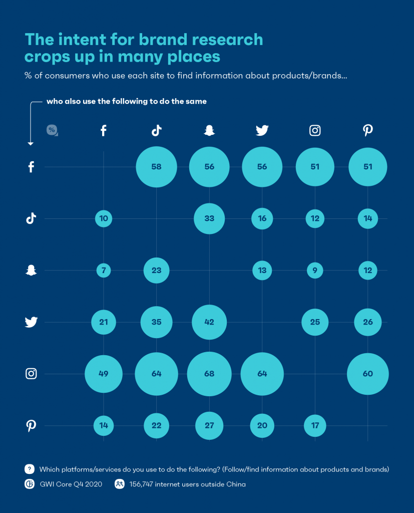 Chart showing social media brand research