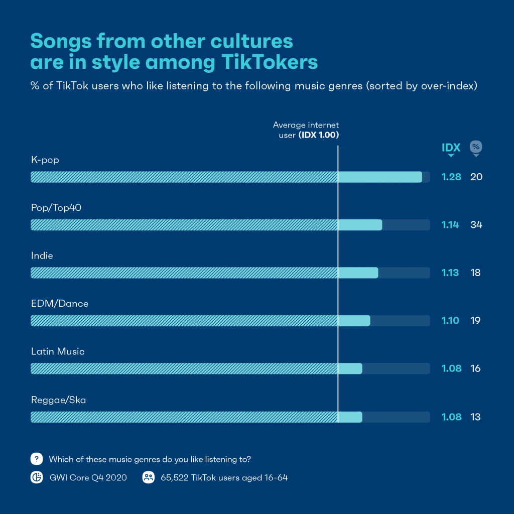Chart showing music genre preferences of TikTok users