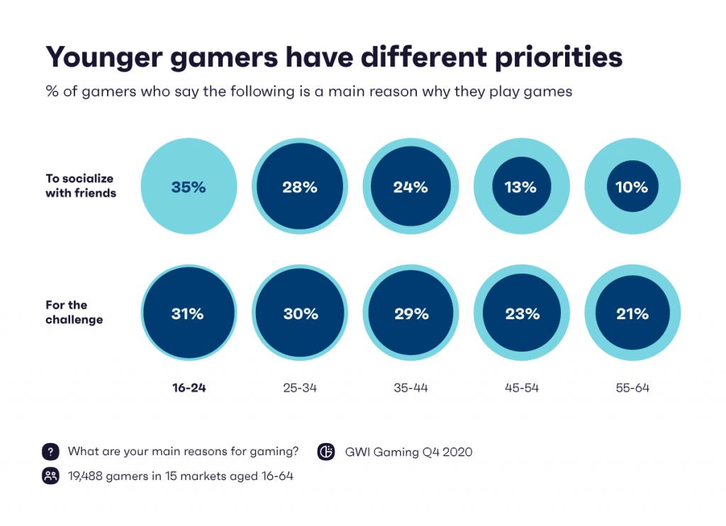 Chart: priorities of gamers