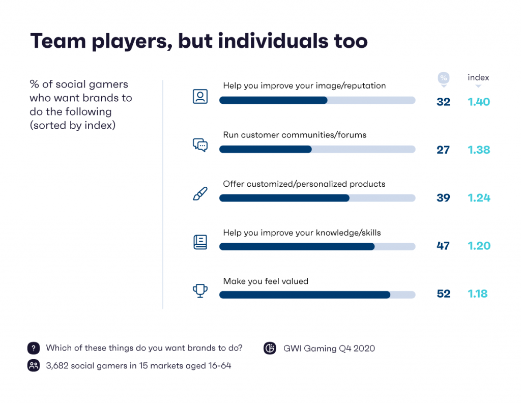 Chart: why social gamers game