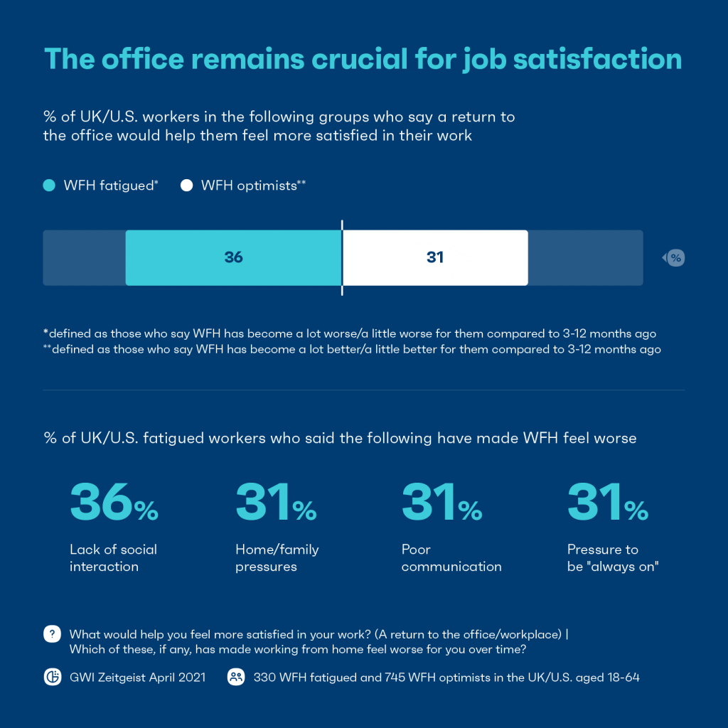 Chart: office crucial for job satisfaction