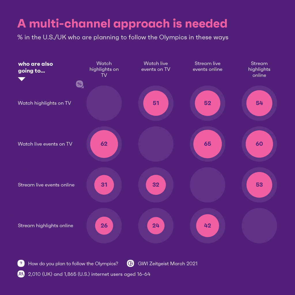 Chart showing a multi-channel approach is needed