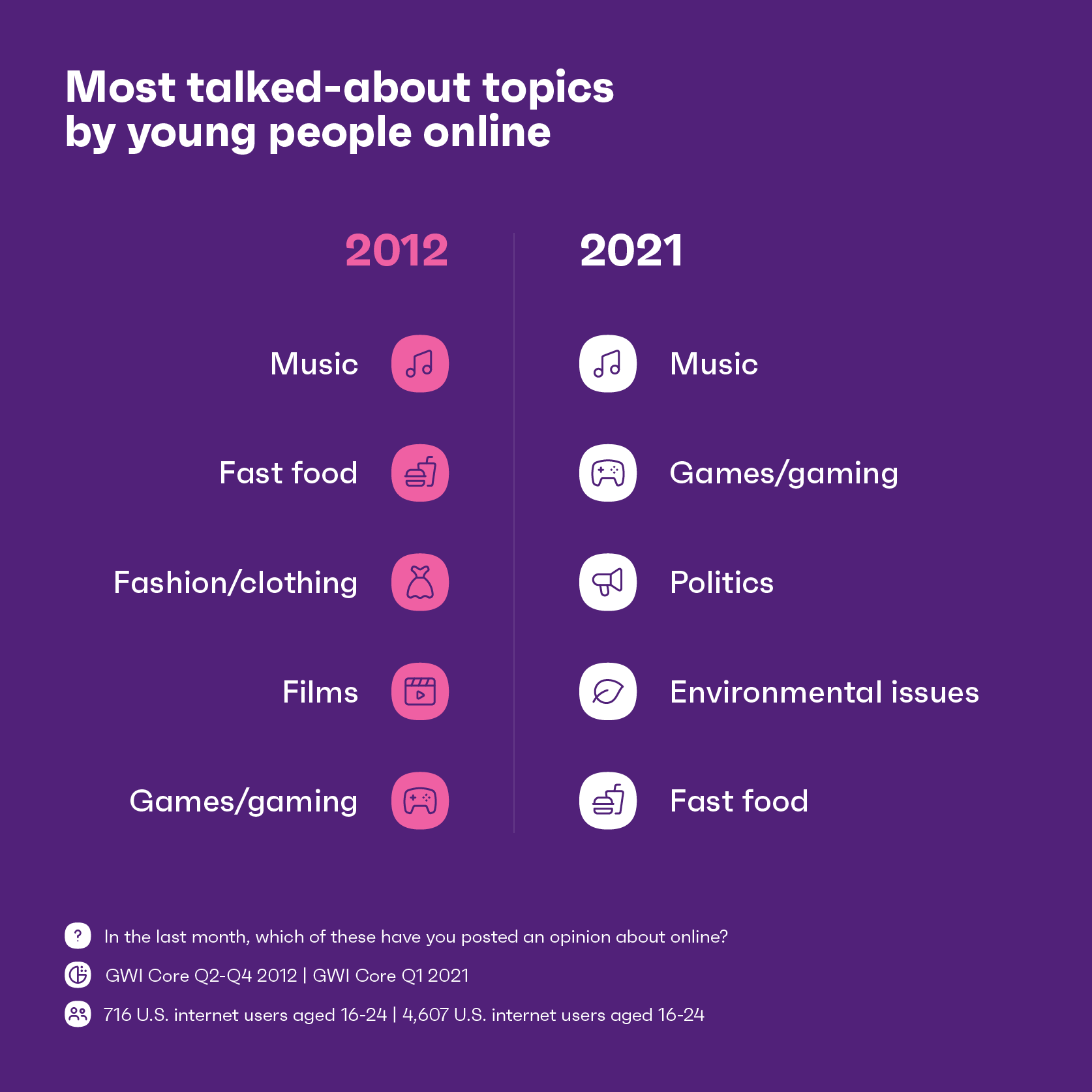 chart showing the most talked about topics by young people online