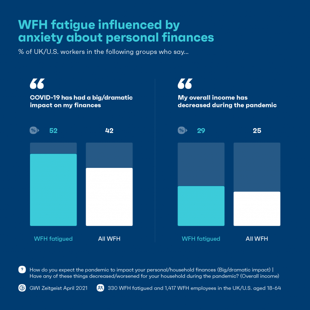 Chart: WFH fatigue influenced by anxiety about personal finances
