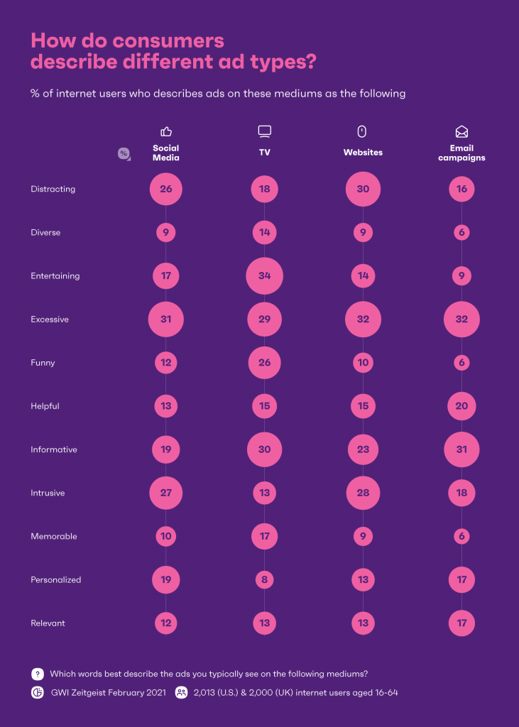 chart showing how consumers feel about different ads on different customer touchpoints