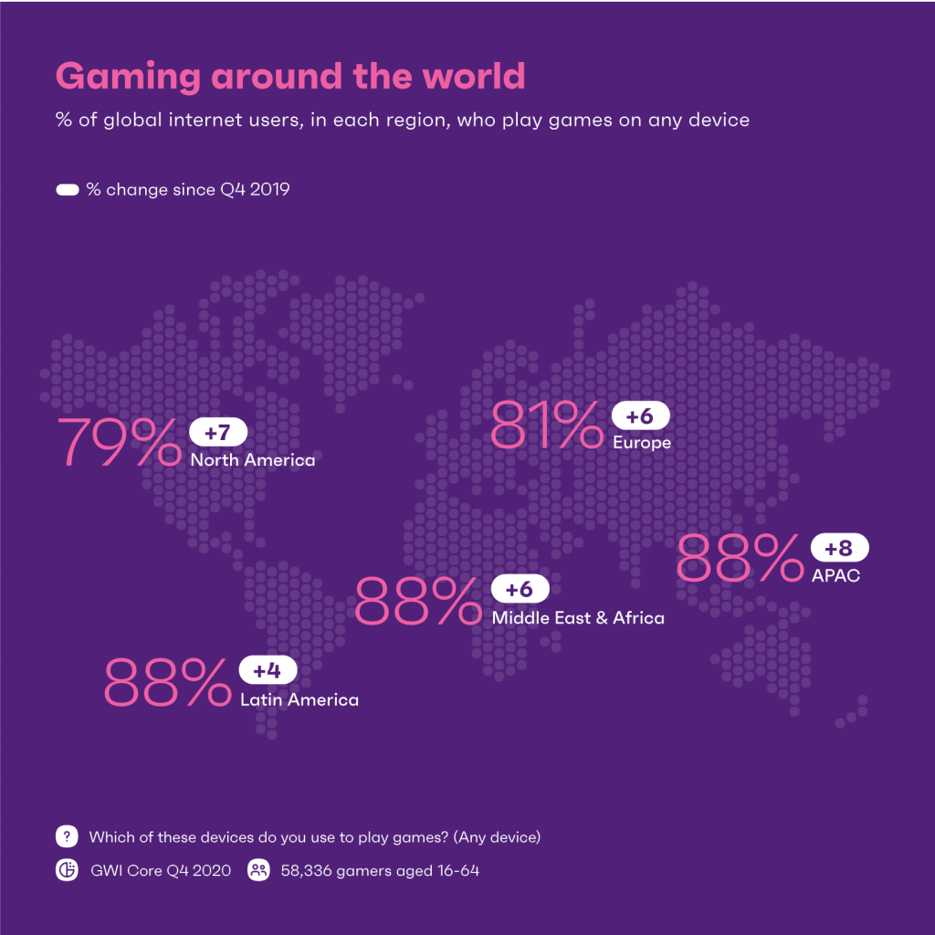 chart showing the growing prevalence of gaming around the world