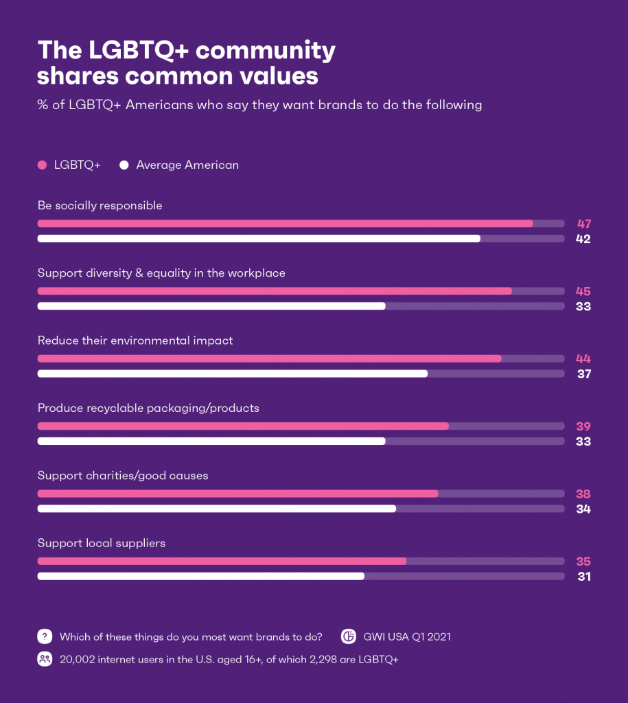 chart showing LGBTQ+ communities share common values