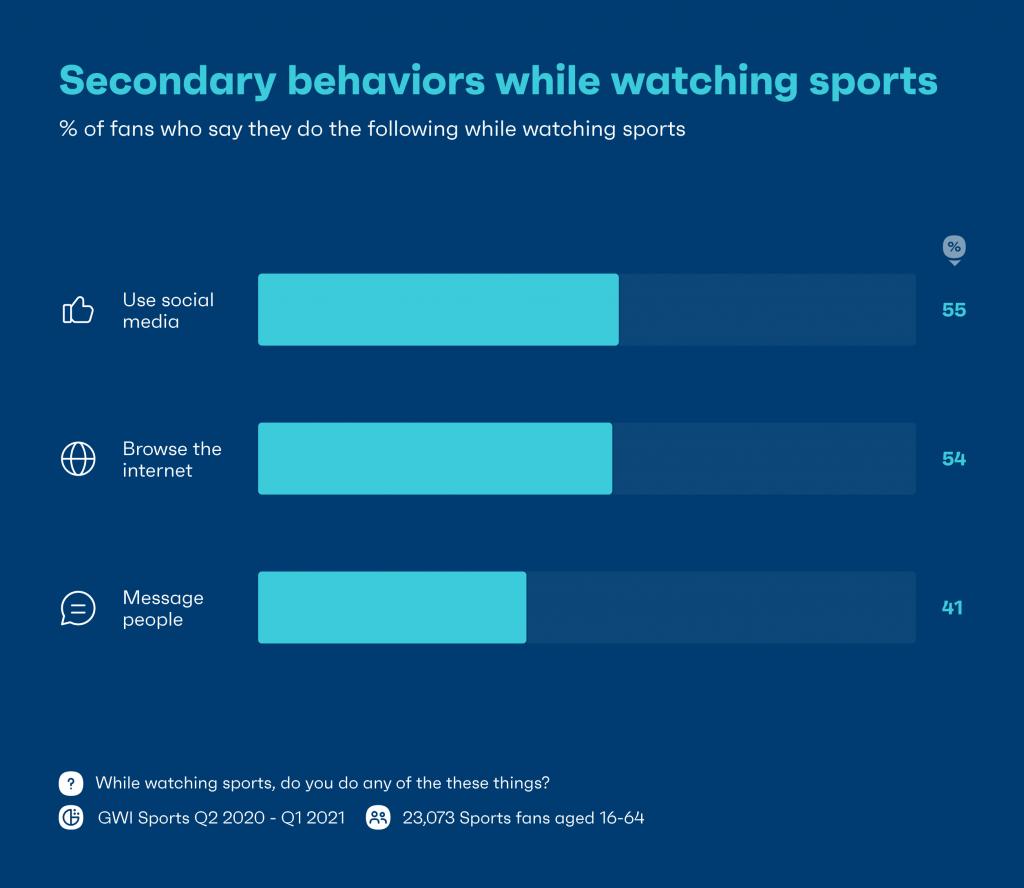 chart showing sports viewership secondary behaviors