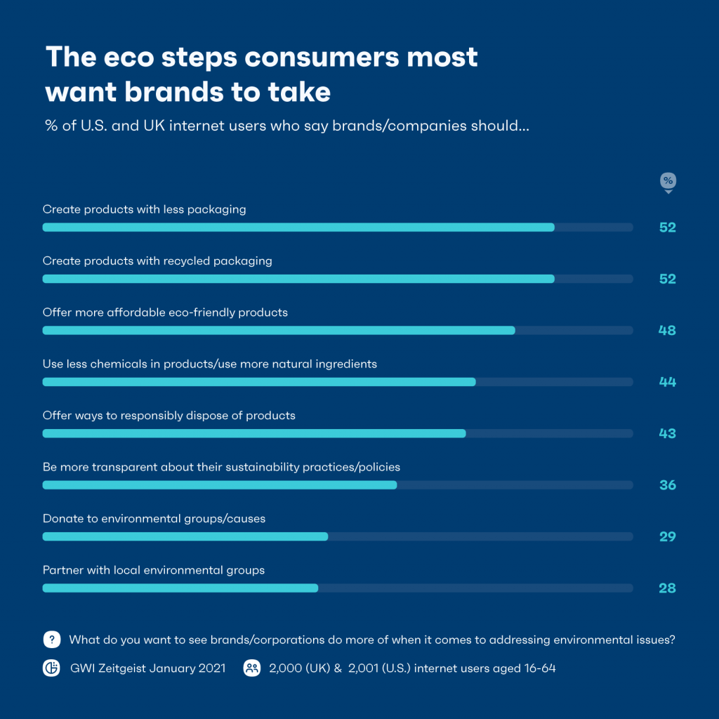 Chart showing eco steps consumers most want brands to take