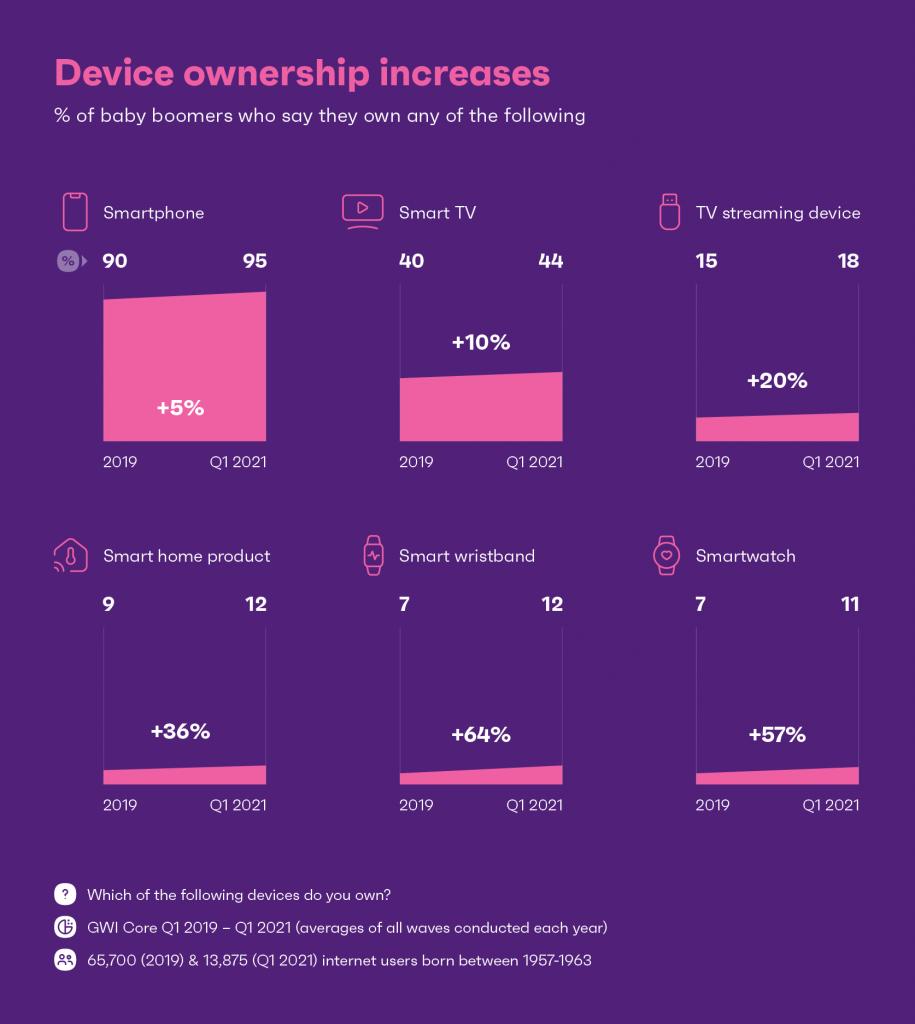 Діаграма, що показує збільшення власності на пристрій