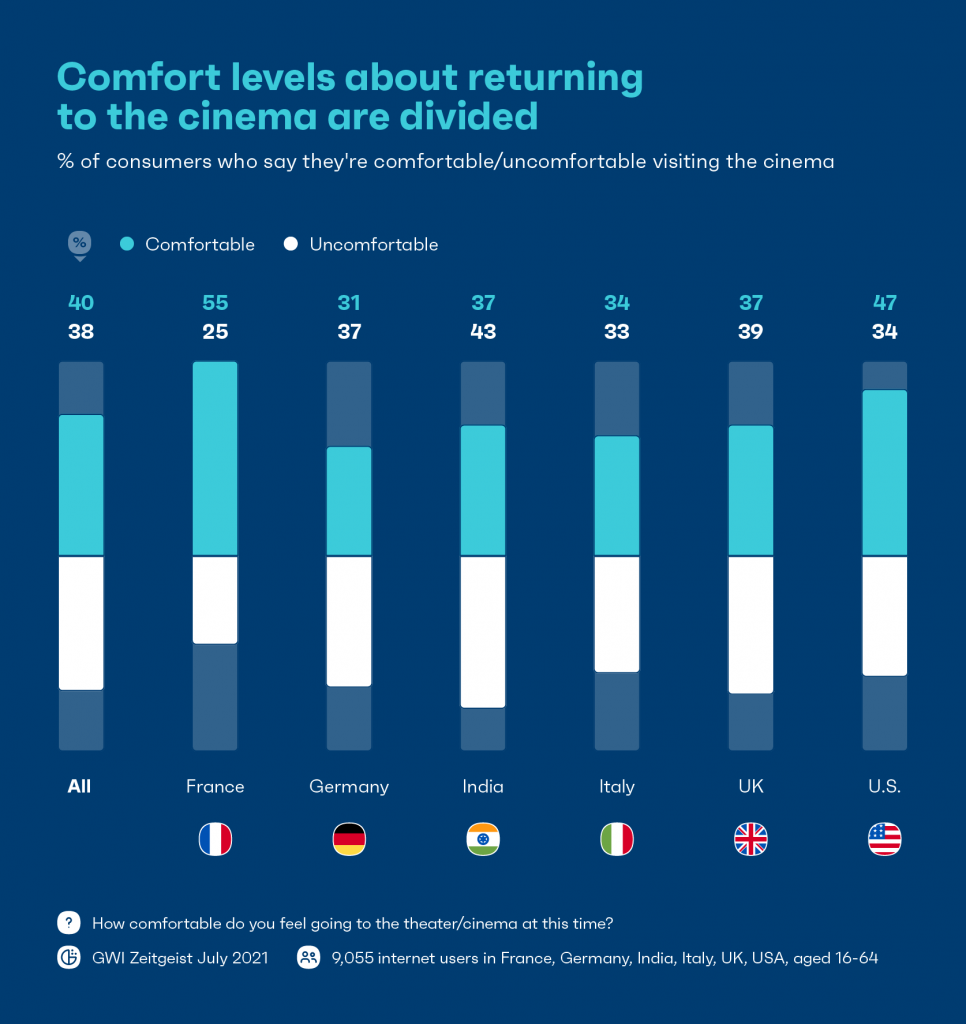 chart showing comfort levels about returning to the cinema are divided