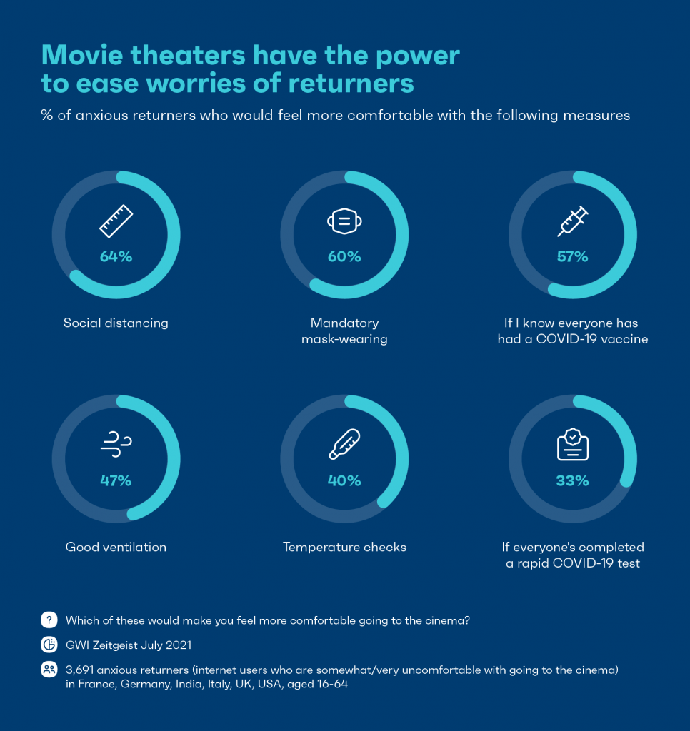 chart showing movie theaters have the power to ease worries of returners