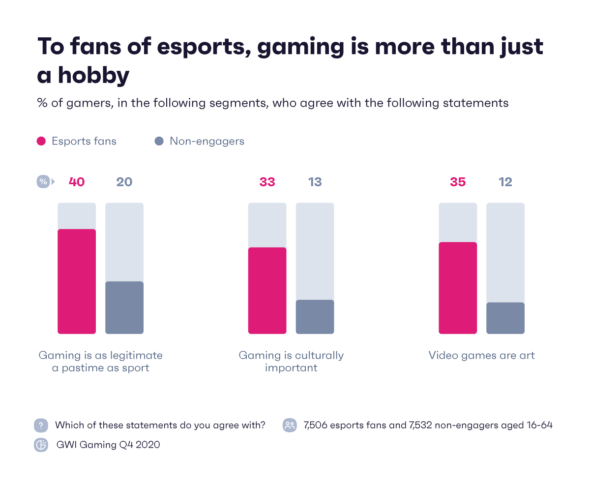 Esports chart showing gaming is more than a hobby