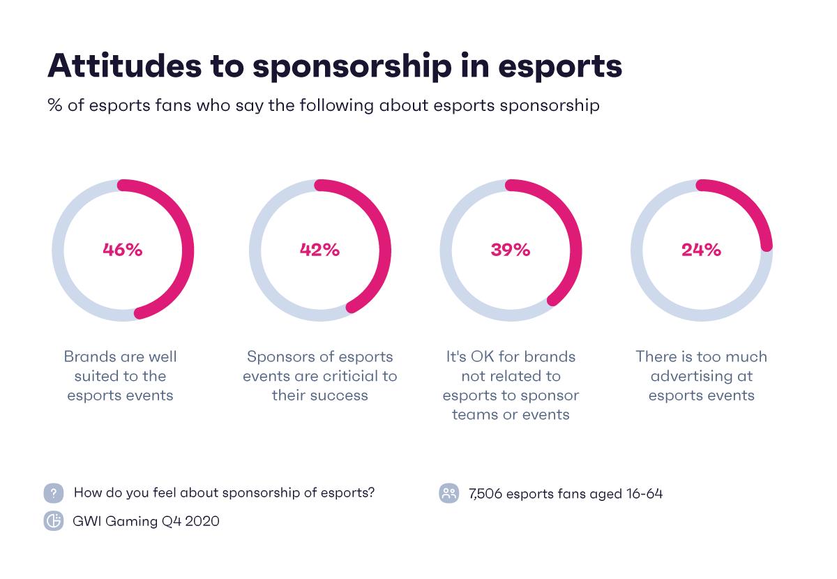 Esports chart showing attitudes to sponsorship in esports