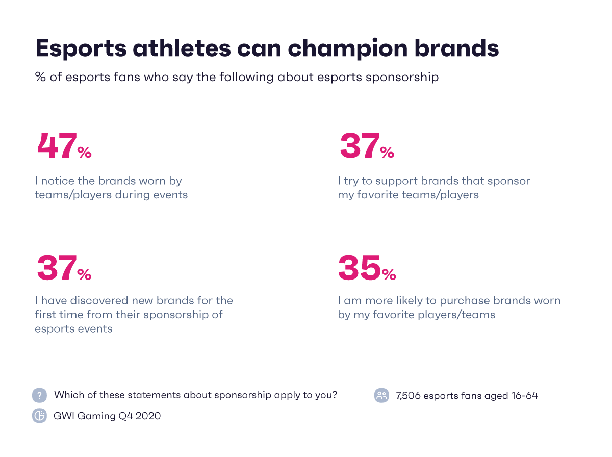 esports chart showing esports athletes can champion brands