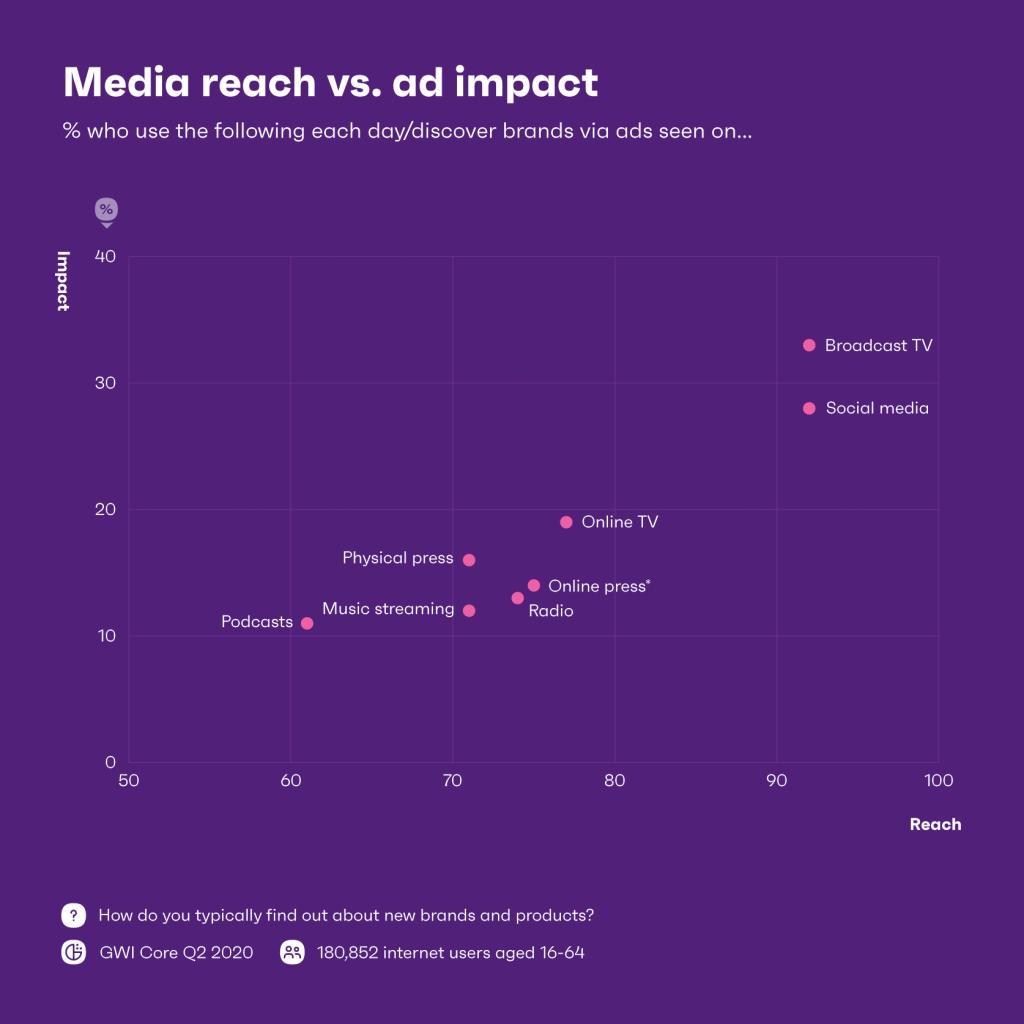 Advertising testing: reach vs impact