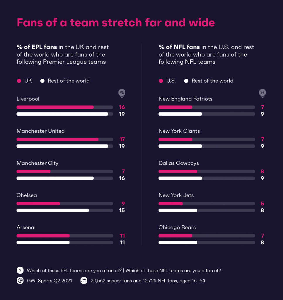 Chart showing fans of a team stretch far and wide